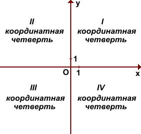 koordinatnye-chetverti