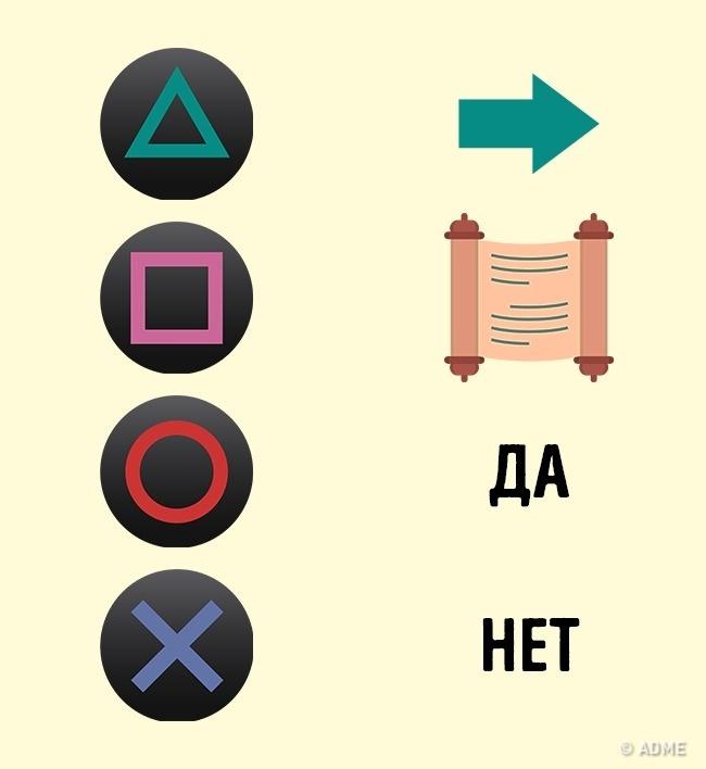 © wikimedia  © wikimedia  Символы ицвет кнопок наджойстике известной приставки PlaySta
