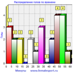 17ЧЖФЛ7х7-Первый-тур2вр.png