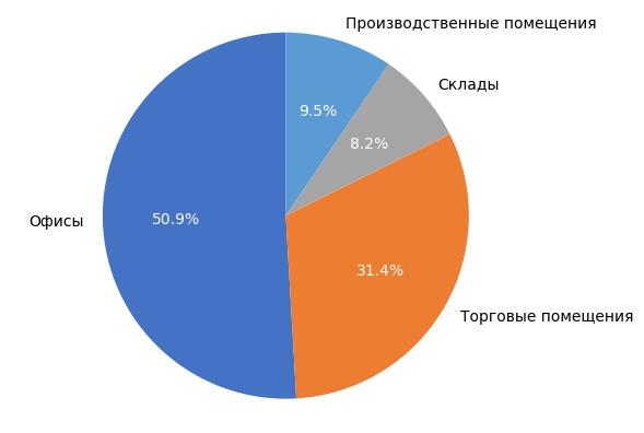 Выборка объектов коммерческой недвижимости в Кирове в октябре 2017 года.