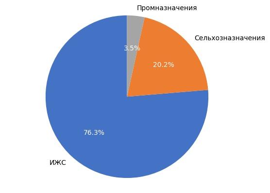 Выборка земельных участков в Кирове в сентябре 2017 года.