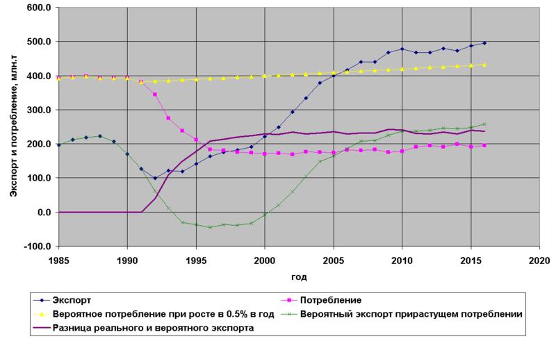 Считалочки: оценки нефтяного экспорта б. СССР в 1991-2016 годах