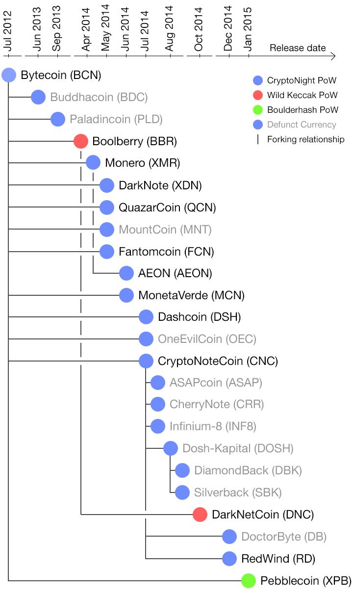 Bytecoin (BCN). Криптовалюта Байткоин. 0_14dc06_a46436a9_orig
