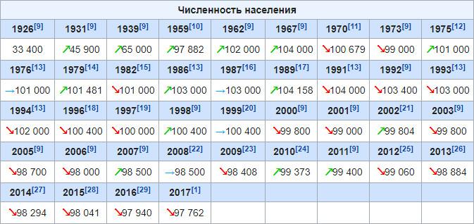 численность_населения_chislennost'_naseleniya