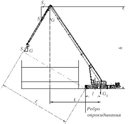 Рис. 3. Расчетная схема для косого подъема груза