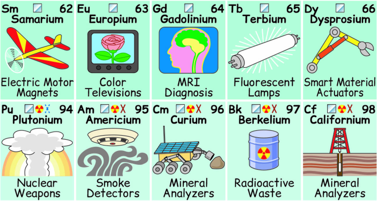 What are the elements of the periodic table used for in real life?