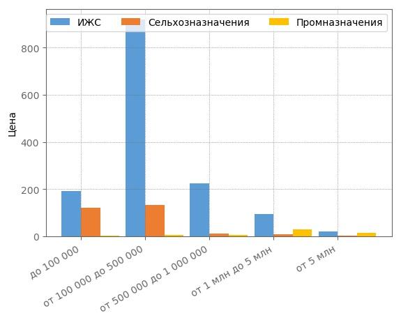 Сегментация земельных участков по ценовым категориям в Кирове в ноябре 2017 года.
