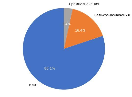 Выборка земельных участков в Кирове в декабре 2017 года.