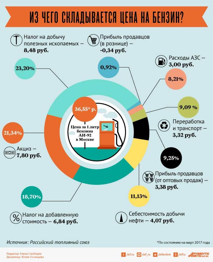 Инфографика: цена нарушений Россией прав человека
