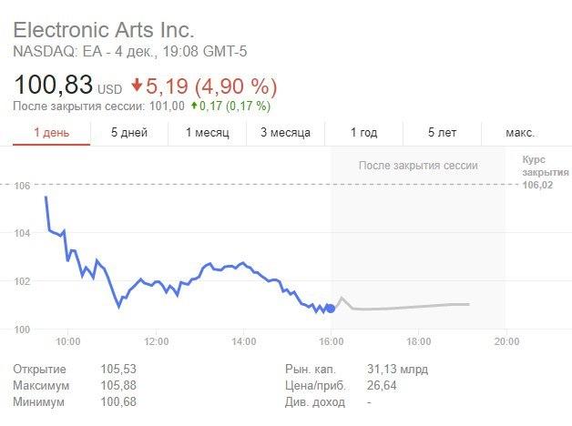 EA продолжает сдавать позиции.