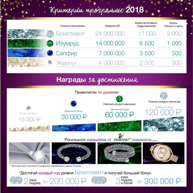 Звездный Клуб Координаторов 2018
