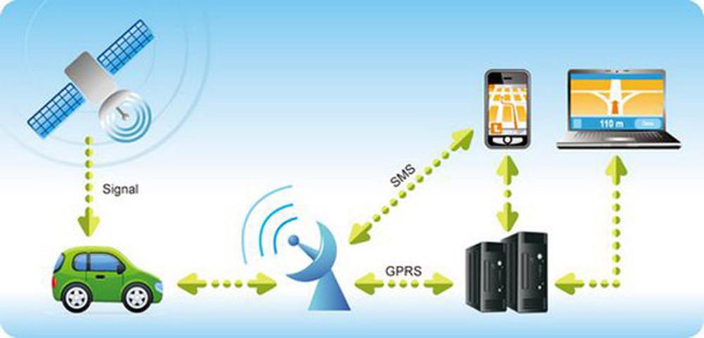 Car Tracker Gps >> Tk103b Car Gps Tracker System Gps Gsm Gprs Car Vehicle Tracker