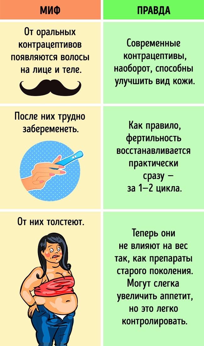 Все эти мифы огормональных контрацептивах (аправильно говорить «комбинированных оральных контрацеп
