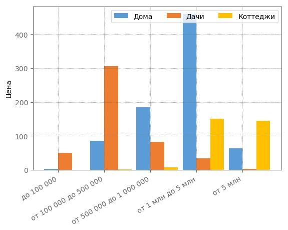 Сегментация загородных домов по ценовым категориям в Кирове в ноябре 2017 года.