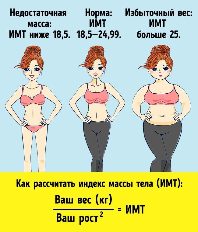 Нормальная масса тела— важное условие женского здоровья. Слишком худые девушки снизким содержанием
