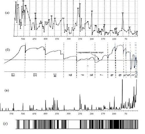 Рис.1. Интенсивность вымираний в фанерозое [25] (а), кривая эвстатических колебаний уровня океана [3] (б), интенсивность импактных событий по материалам [12] (в).