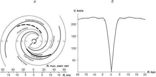 Рис. 4. Схема логарифмически спиральных рукавов Млечного пути по данным [22] (а), кривая вращения диска Галактики [23] (б).
