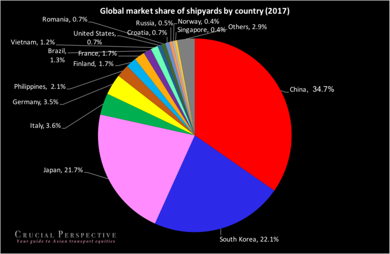 Shipyard-market-share.png