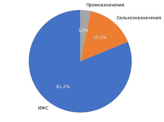 Выборка земельных участков в Кирове в ноябре 2017 года.