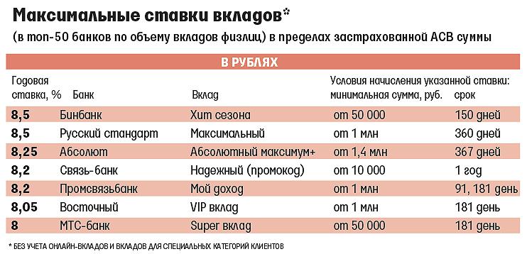 Казахстане упразднили процент по вкладам в русский стандарт Федеральной службы
