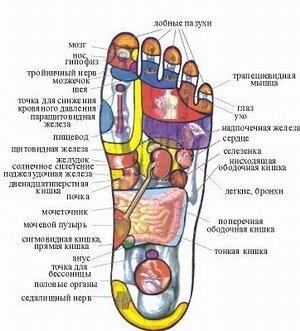 точки для массажа на ступнях ног