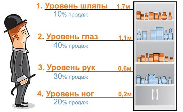Проценты-продаж-от-уровня-товара.jpg