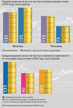 В 2016 году участники ТОП100 частных многопрофильных клиник России заработали 105,2 млрд рублей