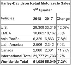 Отчет Harley-Davidson за первый квартал 2018 года