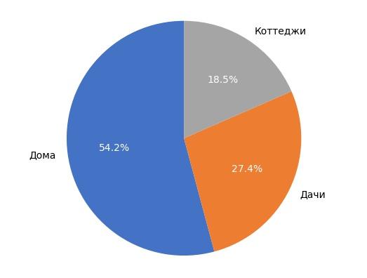 Выборка объектов загородной недвижимости в Кирове в феврале 2018 года.