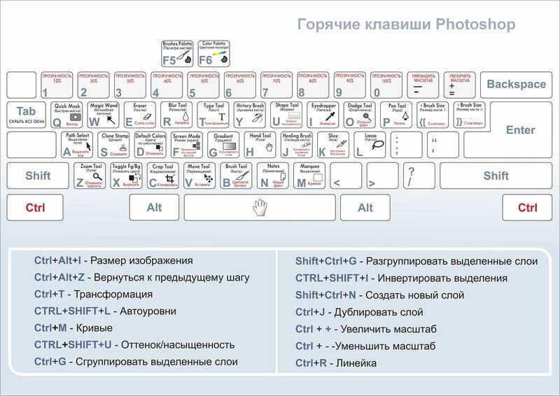 Горячие клавиши Фотошоп (Photoshop)