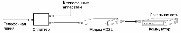 Рис. 9.4. Подключение ADSL
