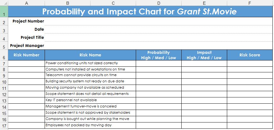 Рис. 2. Схема вероятности рисков и их влияния для проекта Grant St.Move