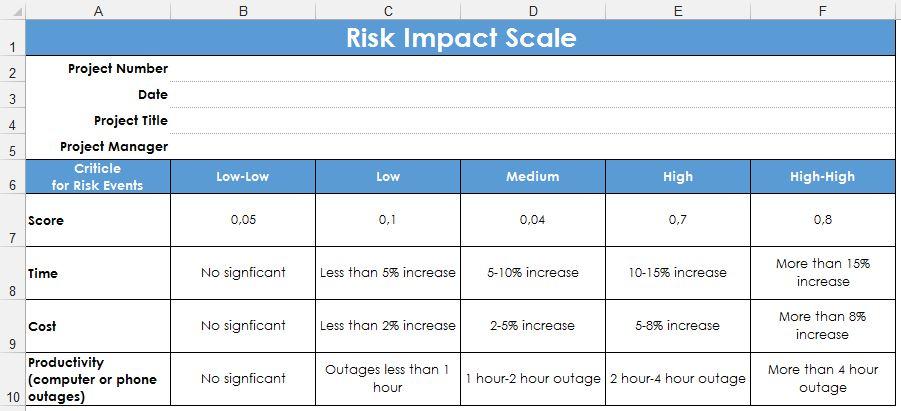 Рис. 3. Шкала влияния рисков