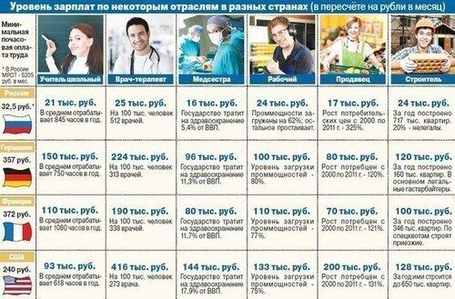 Сколько зарабатывают специалисты в России и за рубежом.