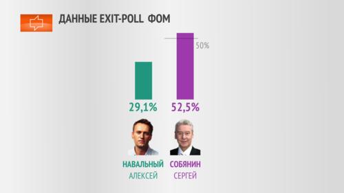 экзит полл выборов мэра москвы