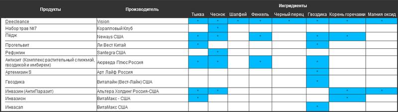 Диклинс сравнительная таблица