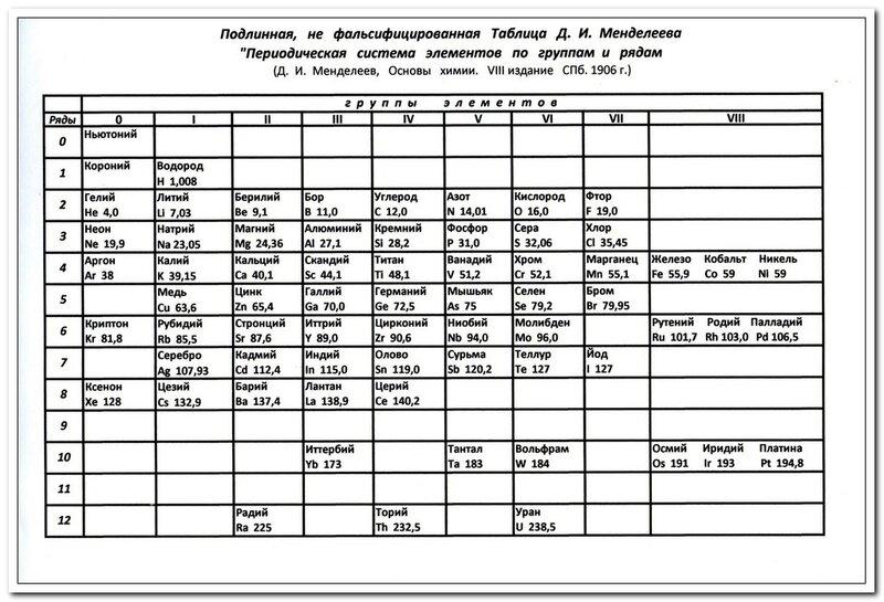 Неповседневный Менделеев Жизнь Замечательной troitsa Эта таблица универсальная она охватывает тонкие субстанции и поля с одной стороны и грубую материю в виде атомов с другой Если более тысячи лет назад
