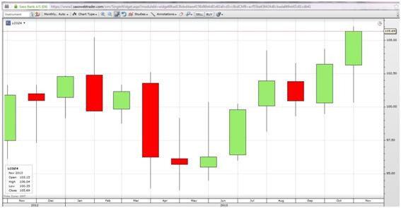 Динамика цен на нефть марки Brent Crude.