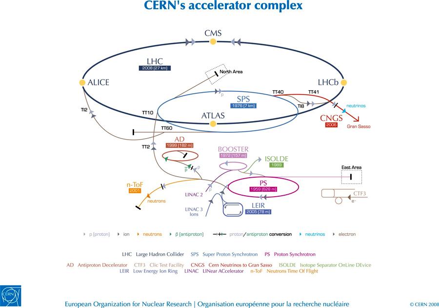 Коллайдеры ЦЕРНа