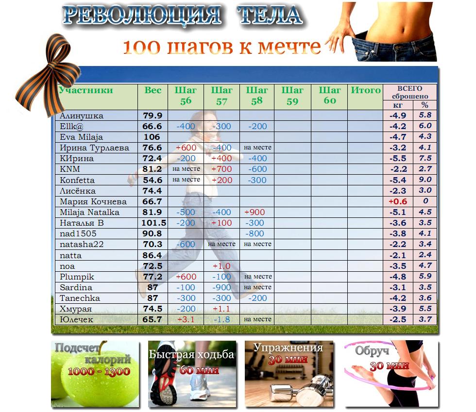 Как похудеть подсчетом калорий
