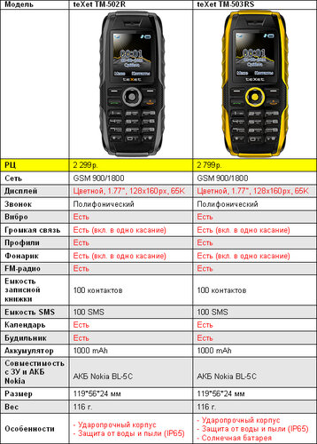 Texet TM-502R и TM-503RS (сравнение технических характеристик)