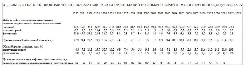 iv_g: записи о добыче нефти газа в СССР и Российской империи