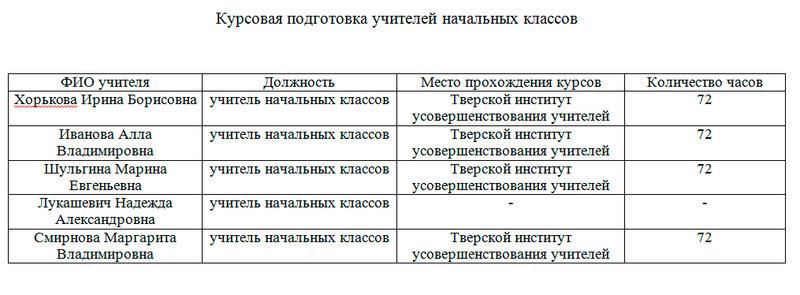 Комплектование групп ДО по МБОУ Центр образования  2013г