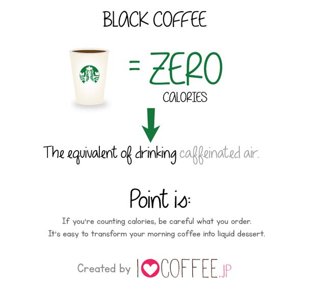 How many calories are in your drinks from Starbucks?