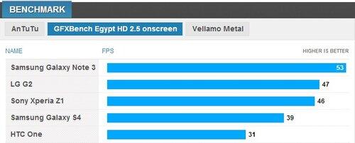 Samsung Galaxy Note 3 — обошел всех конкурентов