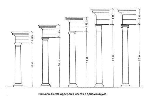 Схема построения архитектурных ордеров в массах в одном модуле. Джакомо Виньола