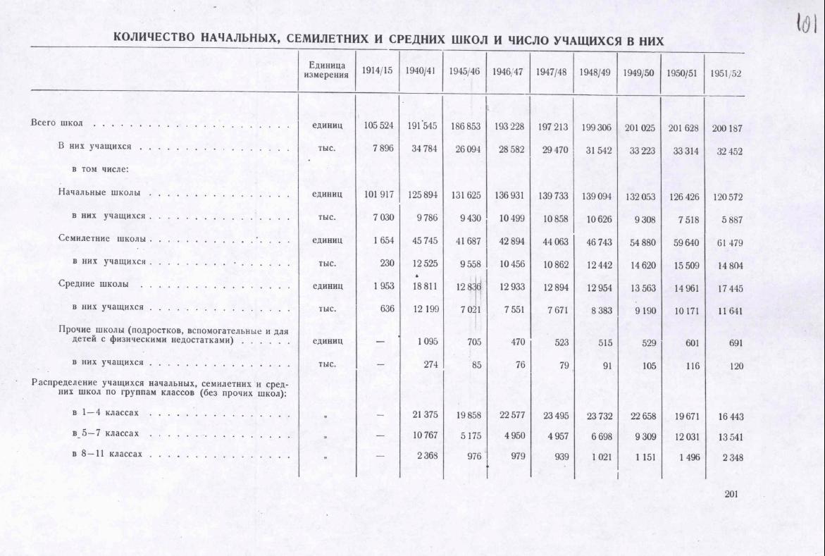 Количество начальных, семилетних и средних школ и число учащихся в них