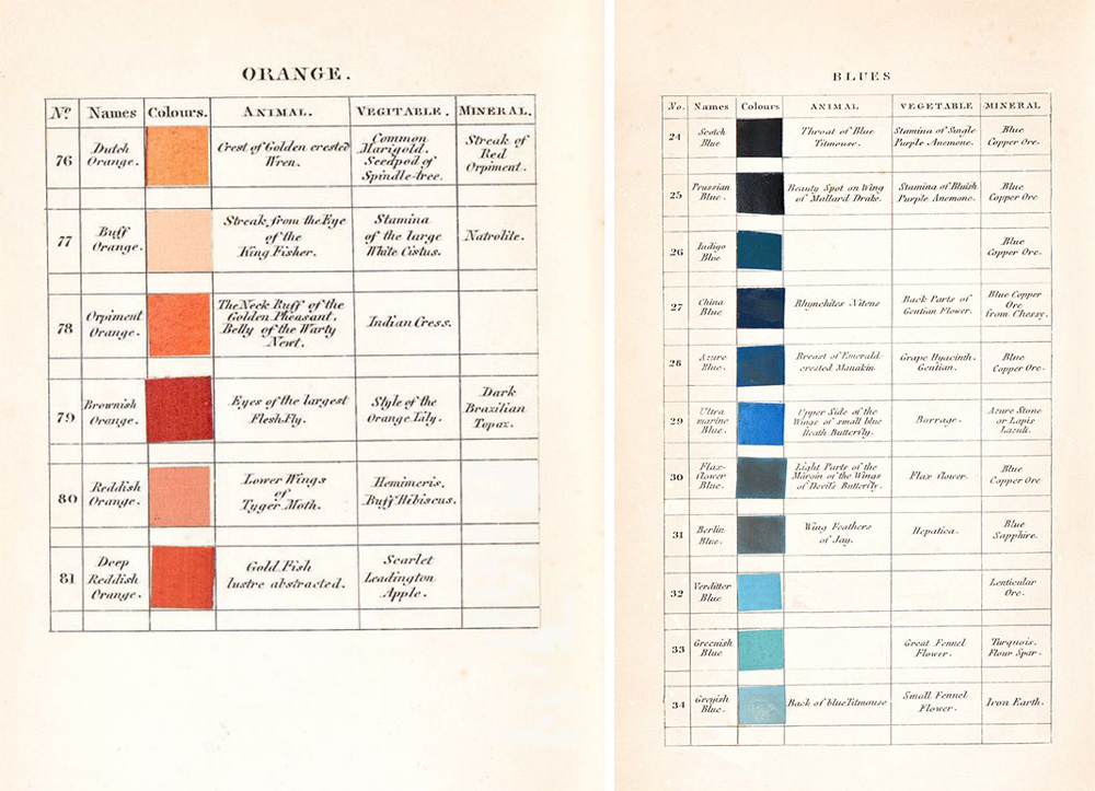 Werner's Nomenclature of Colours: a Pre-Photographic Guide for Artists and Naturalists