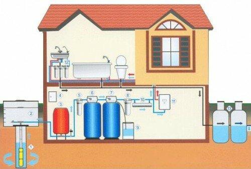 Всех, кто приобретает загородный участок и дом, в первую очередь заботит вопрос о водоснабжении.  И что лучше выбрать...