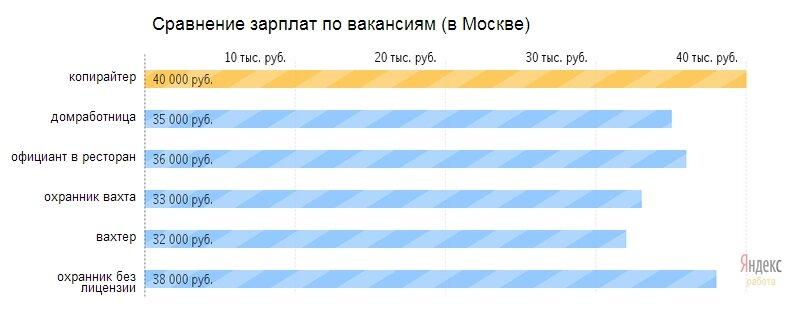 Копирайтеры столичного уровня, копирайтинг, вакансии, Москва